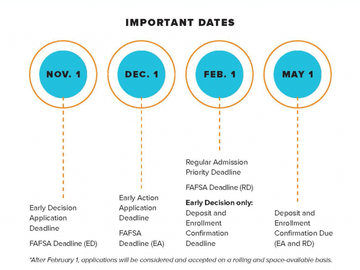 freshmen students application dates and deadlines
